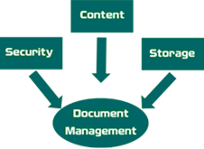 Document Management QBS Info